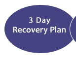 3 day Recovery Plan